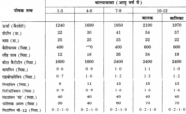 RBSE Solutions for Class 12 Home Science Chapter 12 बाल्यावस्था में पोषण