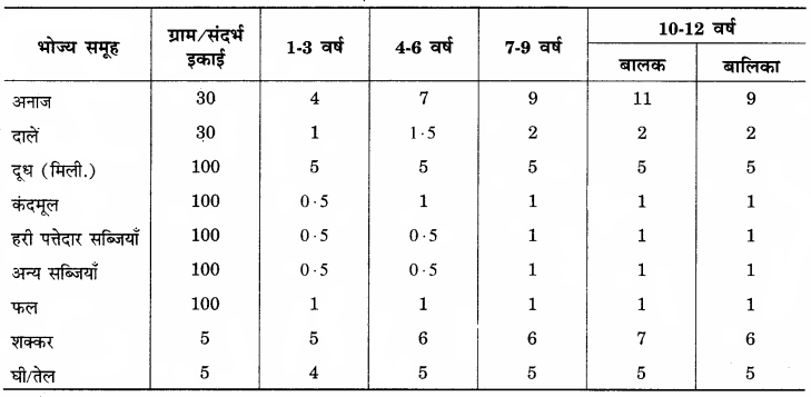 RBSE Solutions for Class 12 Home Science Chapter 12 बाल्यावस्था में पोषण - 3