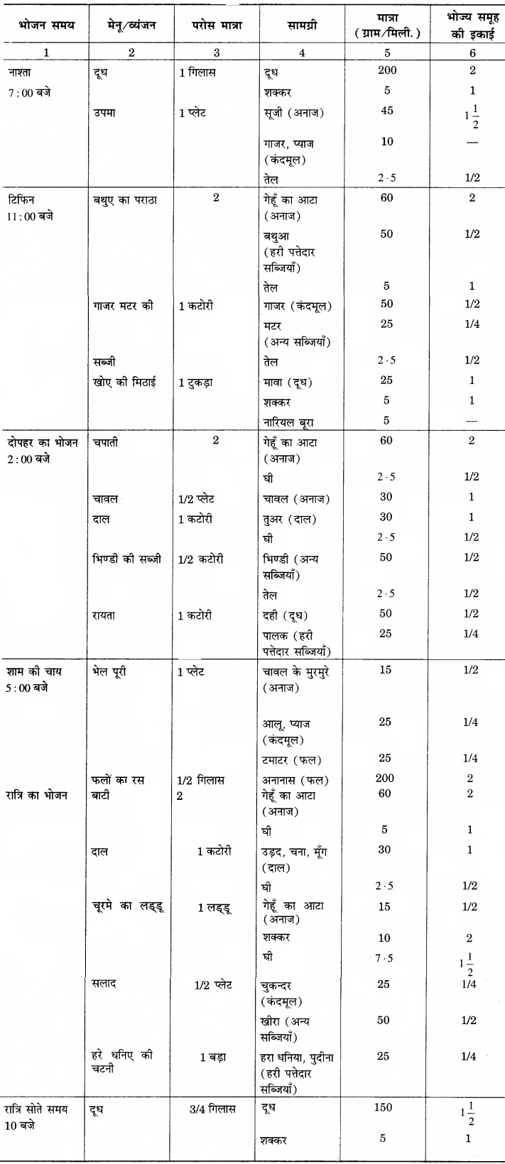 RBSE Solutions for Class 12 Home Science Chapter 12 बाल्यावस्था में पोषण - 4