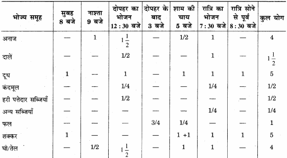 RBSE Solutions for Class 12 Home Science Chapter 12 बाल्यावस्था में पोषण - 5