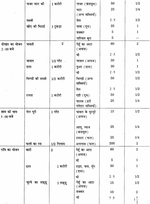 RBSE Solutions for Class 12 Home Science Chapter 12 बाल्यावस्था में पोषण - 7