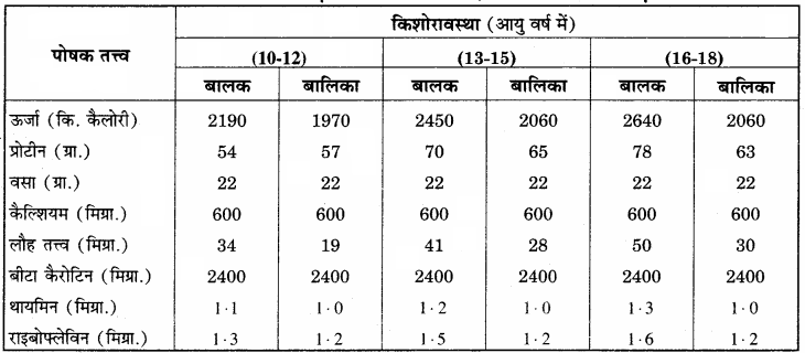 RBSE Solutions for Class 12 Home Science Chapter 13 किशोरावस्था में पोषण - 2