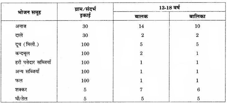 RBSE Solutions for Class 12 Home Science Chapter 13 किशोरावस्था में पोषण - 4