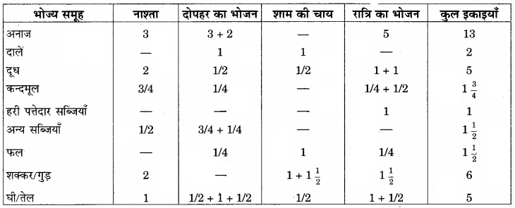 RBSE Solutions for Class 12 Home Science Chapter 13 किशोरावस्था में पोषण - 6