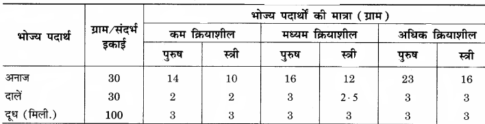 RBSE Solutions for Class 12 Home Science Chapter 14 वयस्कावस्था में पोषण - 1