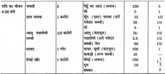 RBSE Solutions for Class 12 Home Science Chapter 14 वयस्कावस्था में पोषण - 11