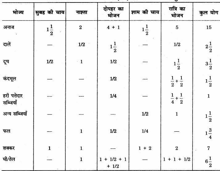 RBSE Solutions for Class 12 Home Science Chapter 14 वयस्कावस्था में पोषण - 12