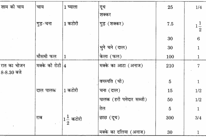 RBSE Solutions for Class 12 Home Science Chapter 14 वयस्कावस्था में पोषण - 14