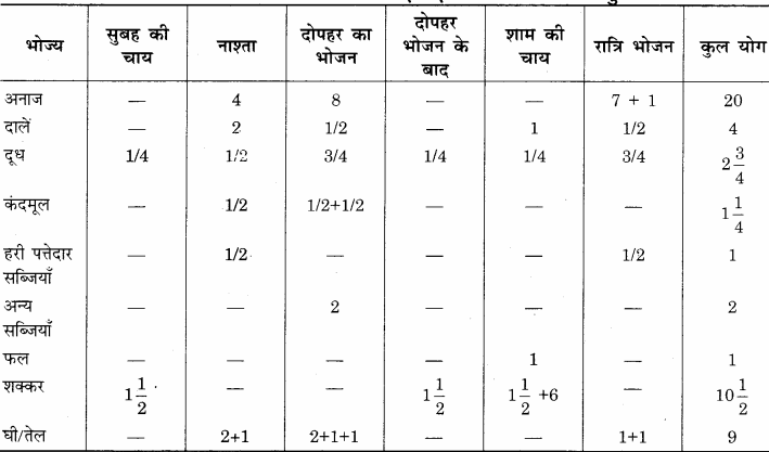 RBSE Solutions for Class 12 Home Science Chapter 14 वयस्कावस्था में पोषण - 15
