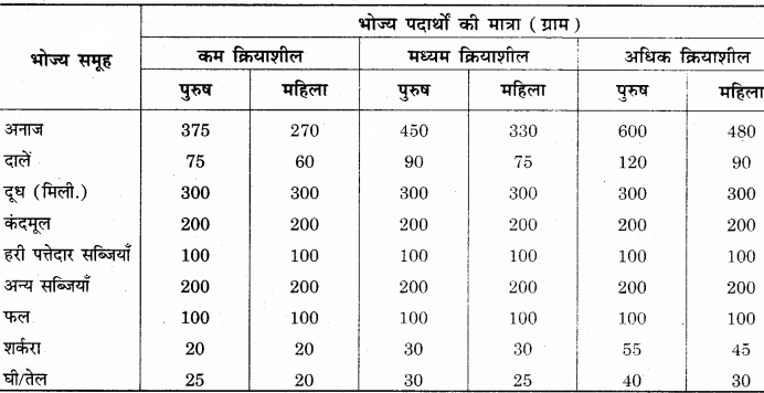 RBSE Solutions for Class 12 Home Science Chapter 14 वयस्कावस्था में पोषण - 3