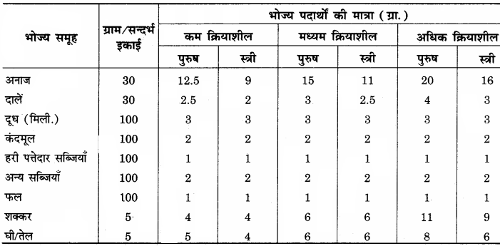 RBSE Solutions for Class 12 Home Science Chapter 14 वयस्कावस्था में पोषण - 4
