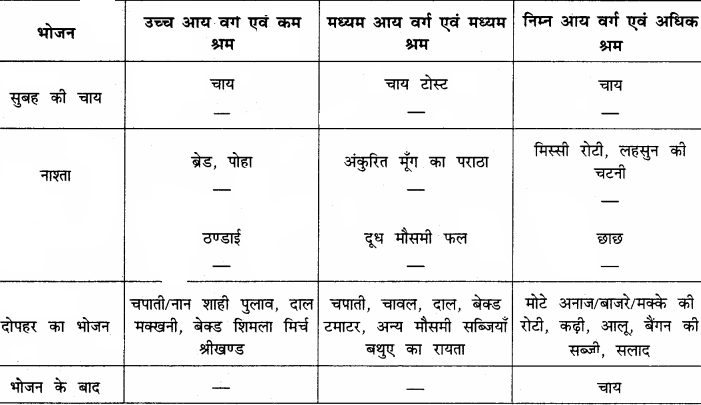 RBSE Solutions for Class 12 Home Science Chapter 14 वयस्कावस्था में पोषण - 5