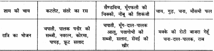 RBSE Solutions for Class 12 Home Science Chapter 14 वयस्कावस्था में पोषण - 6