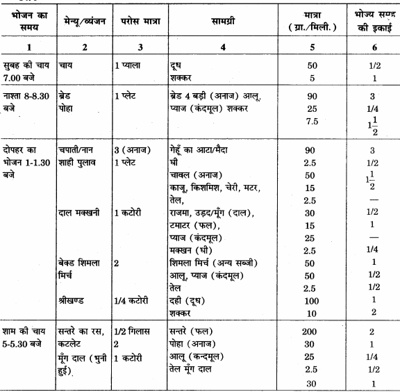 RBSE Solutions for Class 12 Home Science Chapter 14 वयस्कावस्था में पोषण - 7