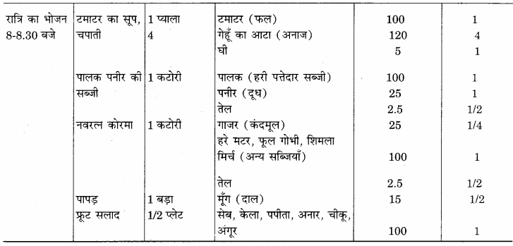 RBSE Solutions for Class 12 Home Science Chapter 14 वयस्कावस्था में पोषण - 8
