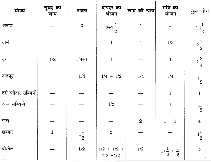 RBSE Solutions for Class 12 Home Science Chapter 14 वयस्कावस्था में पोषण - 9