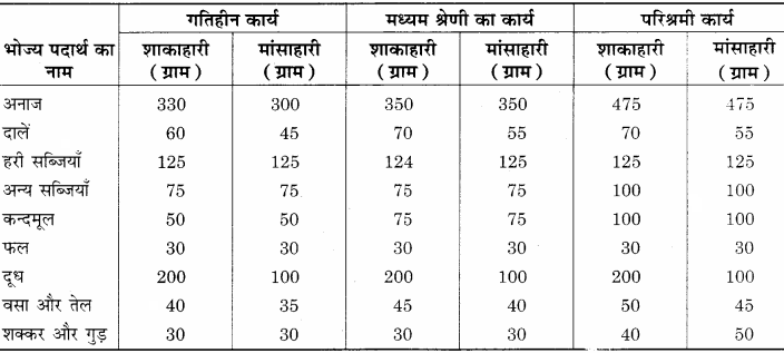 RBSE Solutions for Class 12 Home Science Chapter 15 वृद्धावस्था में पोषण - 2
