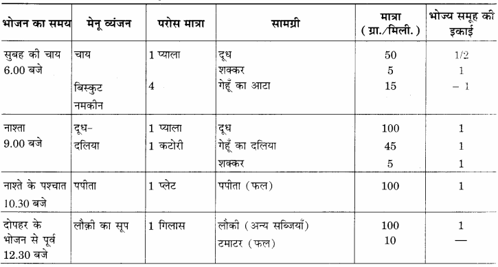 RBSE Solutions for Class 12 Home Science Chapter 15 वृद्धावस्था में पोषण - 4