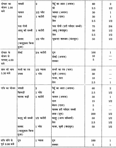 RBSE Solutions for Class 12 Home Science Chapter 15 वृद्धावस्था में पोषण - 5