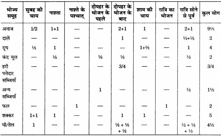 RBSE Solutions for Class 12 Home Science Chapter 15 वृद्धावस्था में पोषण - 6