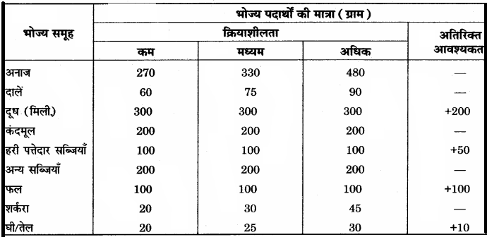 RBSE Solutions for Class 12 Home Science Chapter 16 विशिष्ट अवस्था में पोषण- गर्भावस्था