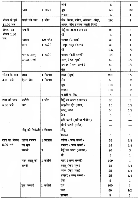 RBSE Solutions for Class 12 Home Science Chapter 16 विशिष्ट अवस्था में पोषण- गर्भावस्था - 9