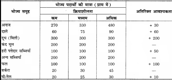 RBSE Solutions for Class 12 Home Science Chapter 17 विशिष्ट अवस्था में पोषण- धात्रीवस्था - 2