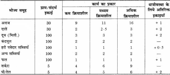 RBSE Solutions for Class 12 Home Science Chapter 17 विशिष्ट अवस्था में पोषण- धात्रीवस्था - 3