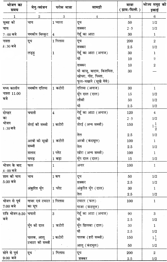 RBSE Solutions for Class 12 Home Science Chapter 17 विशिष्ट अवस्था में पोषण- धात्रीवस्था - 4