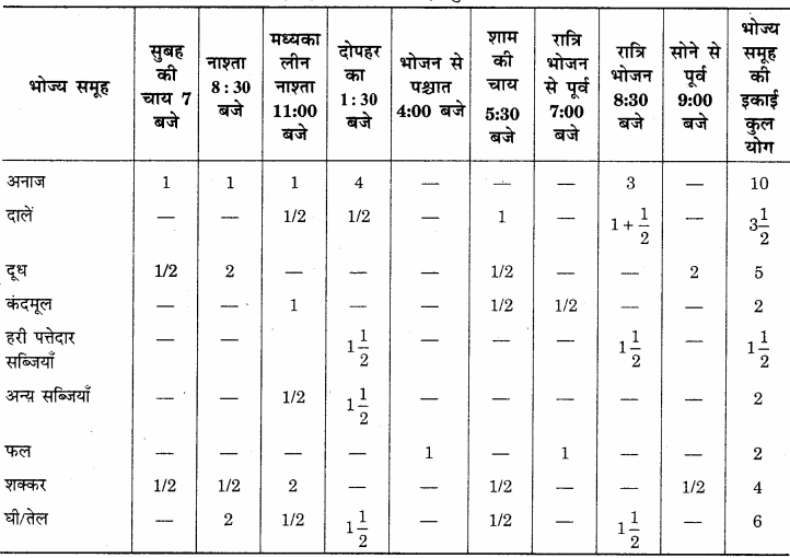 RBSE Solutions for Class 12 Home Science Chapter 17 विशिष्ट अवस्था में पोषण- धात्रीवस्था - 5