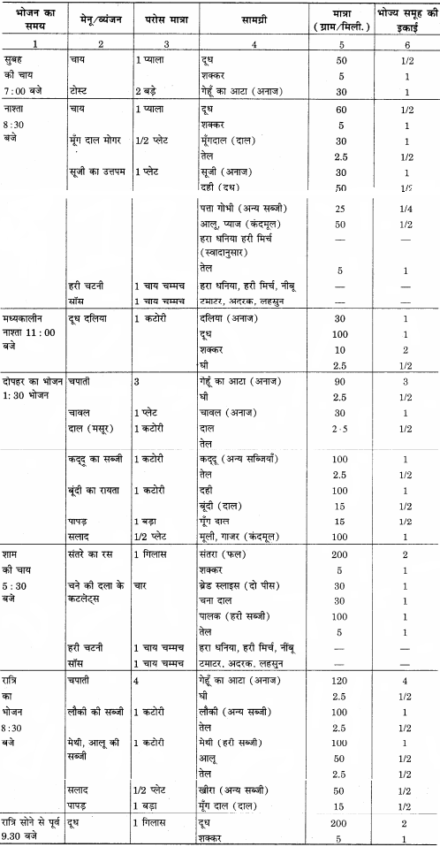 RBSE Solutions for Class 12 Home Science Chapter 17 विशिष्ट अवस्था में पोषण- धात्रीवस्था - 6