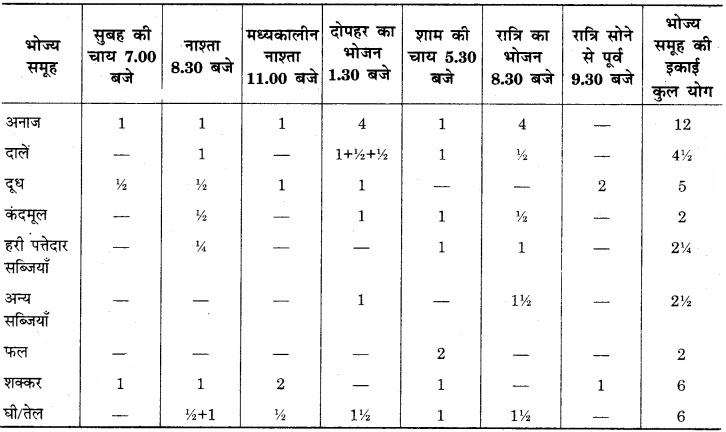 RBSE Solutions for Class 12 Home Science Chapter 17 विशिष्ट अवस्था में पोषण- धात्रीवस्था - 7