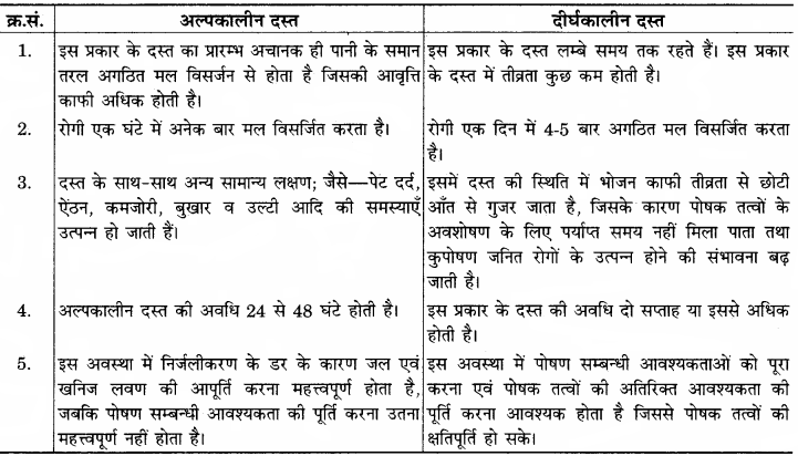 RBSE Solutions for Class 12 Home Science Chapter 18 दस्त एवं ज्वर में आहार
