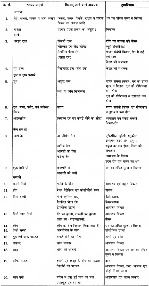 RBSE Solutions for Class 12 Home Science Chapter 19 भोज्य पदार्थों में मिलावट