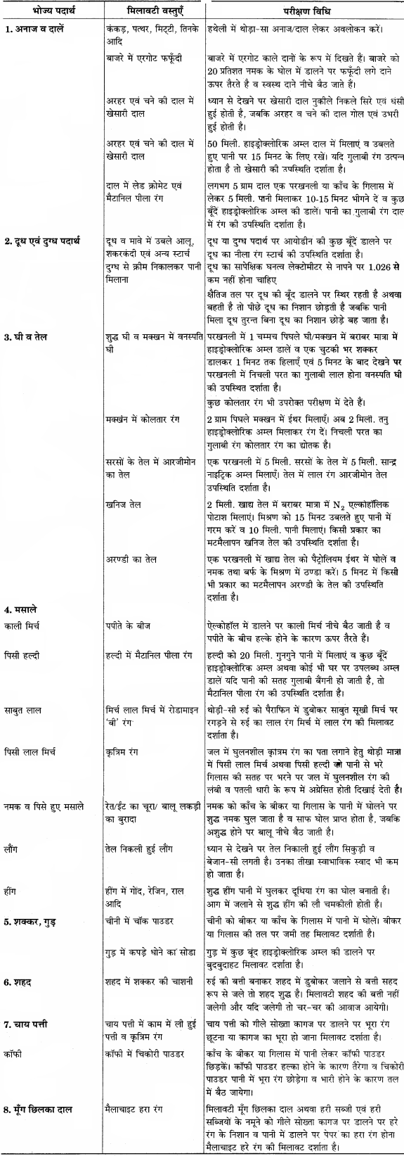 RBSE Solutions for Class 12 Home Science Chapter 19 भोज्य पदार्थों में मिलावट-4