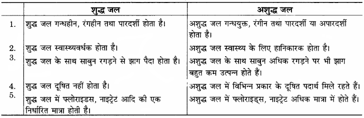 RBSE Solutions for Class 12 Home Science Chapter 20 सुरक्षित पेयजल व खाद्य स्वच्छता