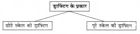 RBSE Solutions for Class 12 Home Science Chapter 23 वस्त्रों की सिलाई-2