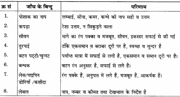 RBSE Solutions for Class 12 Home Science Chapter 24 तैयार परिधान-2