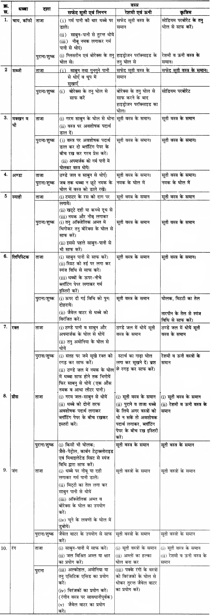 RBSE Solutions for Class 12 Home Science Chapter 25 धब्बे छुड़ाना-6