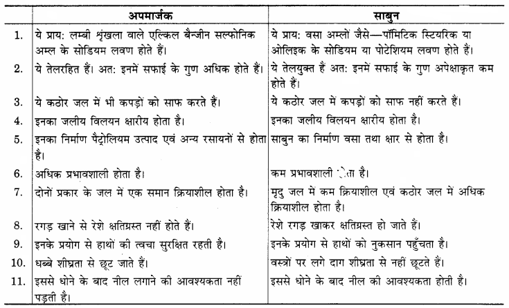RBSE Solutions for Class 12 Home Science Chapter 26 शोधक पदार्थ-1