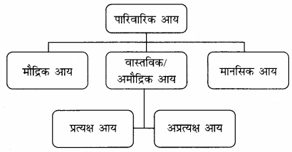 RBSE Solutions for Class 12 Home Science Chapter 28 पारिवारिक आय-1