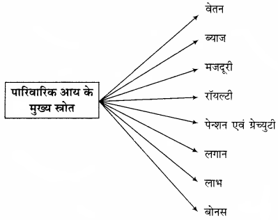 RBSE Solutions for Class 12 Home Science Chapter 28 पारिवारिक आय-3