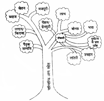 RBSE Solutions for Class 12 Home Science Chapter 28 पारिवारिक आय-4