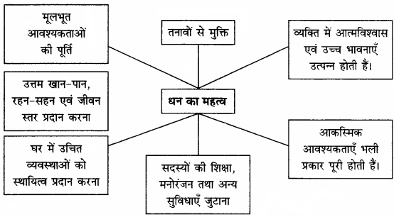 RBSE Solutions for Class 12 Home Science Chapter 28 पारिवारिक आय-6