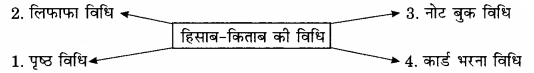 RBSE Solutions for Class 12 Home Science Chapter 29 घरेलू हिसाब-किताब-1
