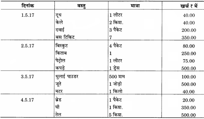 RBSE Solutions for Class 12 Home Science Chapter 29 घरेलू हिसाब-किताब-4