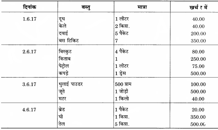 RBSE Solutions for Class 12 Home Science Chapter 29 घरेलू हिसाब-किताब-6