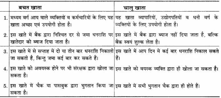 RBSE Solutions for Class 12 Home Science Chapter 31 बचत एवं विनियोग-I-1