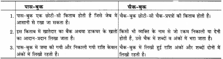 RBSE Solutions for Class 12 Home Science Chapter 31 बचत एवं विनियोग-I-3
