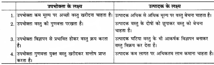 RBSE Solutions for Class 12 Home Science Chapter 32 उपभोक्ता की समस्याएँ-1